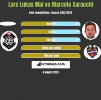 Lars Lukas Mai vs Marcelo Saracchi h2h player stats