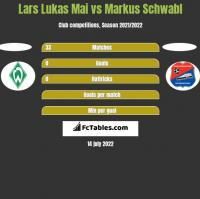 Lars Lukas Mai vs Markus Schwabl h2h player stats