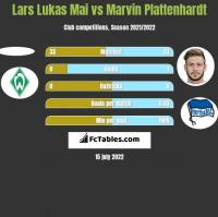 Lars Lukas Mai vs Marvin Plattenhardt h2h player stats
