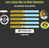 Lars Lukas Mai vs Mats Hummels h2h player stats