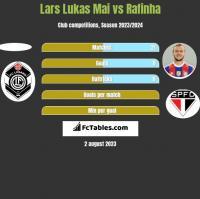 Lars Lukas Mai vs Rafinha h2h player stats