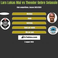 Lars Lukas Mai vs Theodor Gebre Selassie h2h player stats