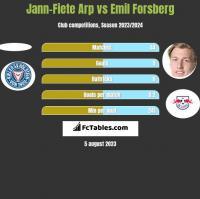 Jann-Fiete Arp vs Emil Forsberg h2h player stats