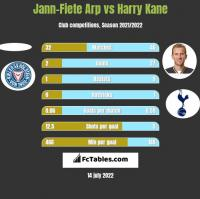 Jann-Fiete Arp vs Harry Kane h2h player stats