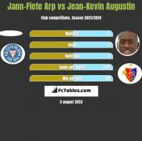 Jann-Fiete Arp vs Jean-Kevin Augustin h2h player stats