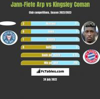 Jann-Fiete Arp vs Kingsley Coman h2h player stats