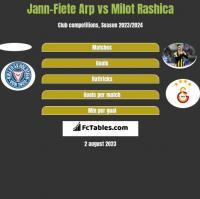 Jann-Fiete Arp vs Milot Rashica h2h player stats