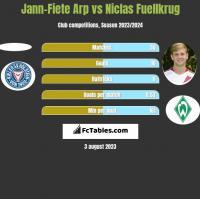 Jann-Fiete Arp vs Niclas Fuellkrug h2h player stats