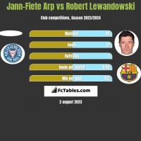 Jann-Fiete Arp vs Robert Lewandowski h2h player stats