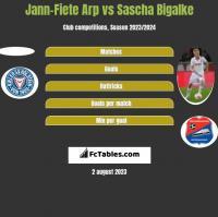 Jann-Fiete Arp vs Sascha Bigalke h2h player stats