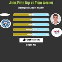 Jann-Fiete Arp vs Timo Werner h2h player stats