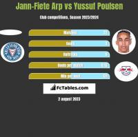 Jann-Fiete Arp vs Yussuf Poulsen h2h player stats