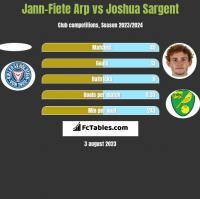 Jann-Fiete Arp vs Joshua Sargent h2h player stats