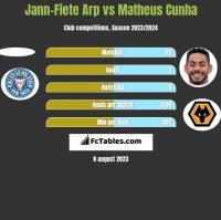 Jann-Fiete Arp vs Matheus Cunha h2h player stats