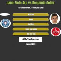Jann-Fiete Arp vs Benjamin Goller h2h player stats
