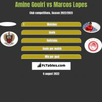 Amine Gouiri vs Marcos Lopes h2h player stats