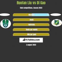 Ruofan Liu vs Di Gao h2h player stats