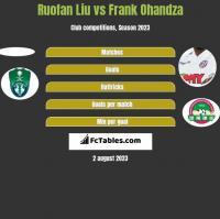 Ruofan Liu vs Frank Ohandza h2h player stats
