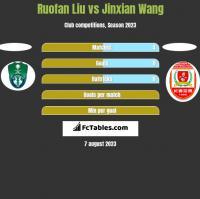 Ruofan Liu vs Jinxian Wang h2h player stats