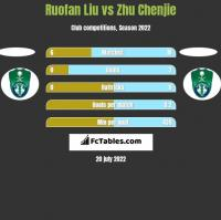 Ruofan Liu vs Zhu Chenjie h2h player stats