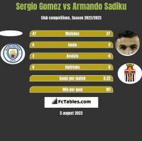 Sergio Gomez vs Armando Sadiku h2h player stats