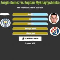 Sergio Gomez vs Bogdan Mykhaylychenko h2h player stats