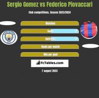 Sergio Gomez vs Federico Piovaccari h2h player stats