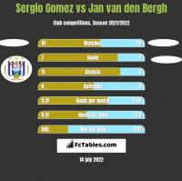 Sergio Gomez vs Jan van den Bergh h2h player stats