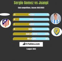 Sergio Gomez vs Juanpi h2h player stats