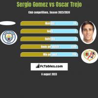 Sergio Gomez vs Oscar Trejo h2h player stats