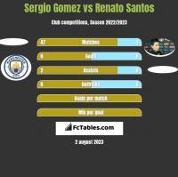 Sergio Gomez vs Renato Santos h2h player stats