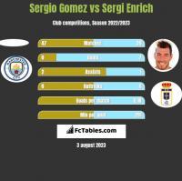 Sergio Gomez vs Sergi Enrich h2h player stats