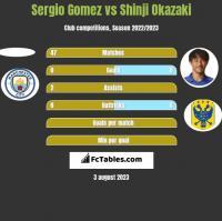 Sergio Gomez vs Shinji Okazaki h2h player stats