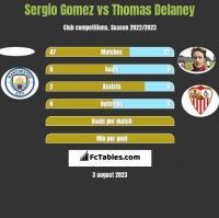 Sergio Gomez vs Thomas Delaney h2h player stats