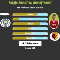 Sergio Gomez vs Wesley Hoedt h2h player stats