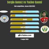 Sergio Gomez vs Yacine Qasmi h2h player stats