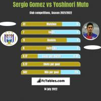 Sergio Gomez vs Yoshinori Muto h2h player stats