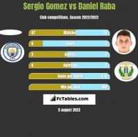 Sergio Gomez vs Daniel Raba h2h player stats