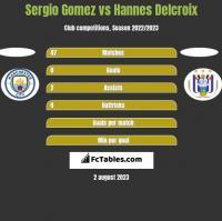 Sergio Gomez vs Hannes Delcroix h2h player stats
