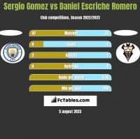 Sergio Gomez vs Daniel Escriche Romero h2h player stats
