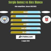 Sergio Gomez vs Alex Blanco h2h player stats