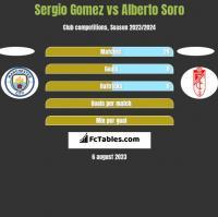 Sergio Gomez vs Alberto Soro h2h player stats