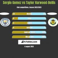 Sergio Gomez vs Taylor Harwood-Bellis h2h player stats