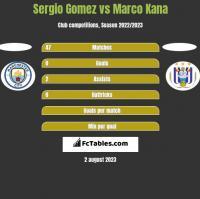 Sergio Gomez vs Marco Kana h2h player stats