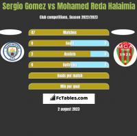 Sergio Gomez vs Mohamed Reda Halaimia h2h player stats