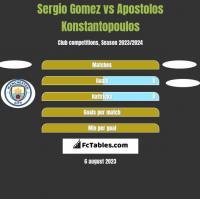 Sergio Gomez vs Apostolos Konstantopoulos h2h player stats