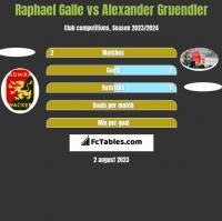 Raphael Galle vs Alexander Gruendler h2h player stats