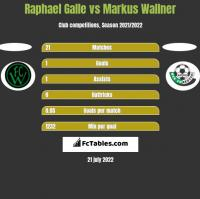 Raphael Galle vs Markus Wallner h2h player stats