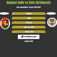 Raphael Galle vs Elvin Ibrisimovic h2h player stats
