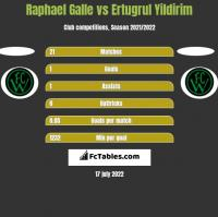Raphael Galle vs Ertugrul Yildirim h2h player stats